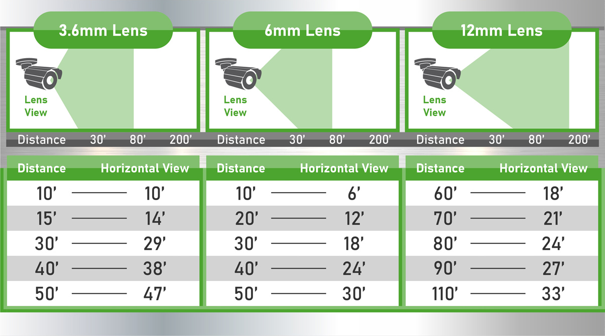 3.6mm to 12mm view distance chart