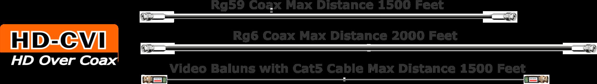 CVI Video Transmission Distances