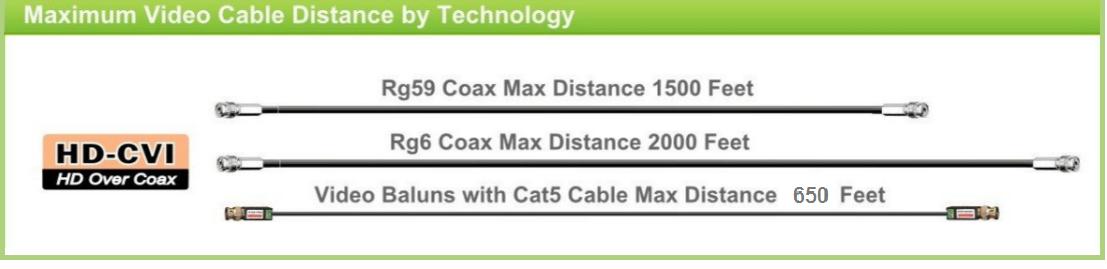 Maximum video cable distances