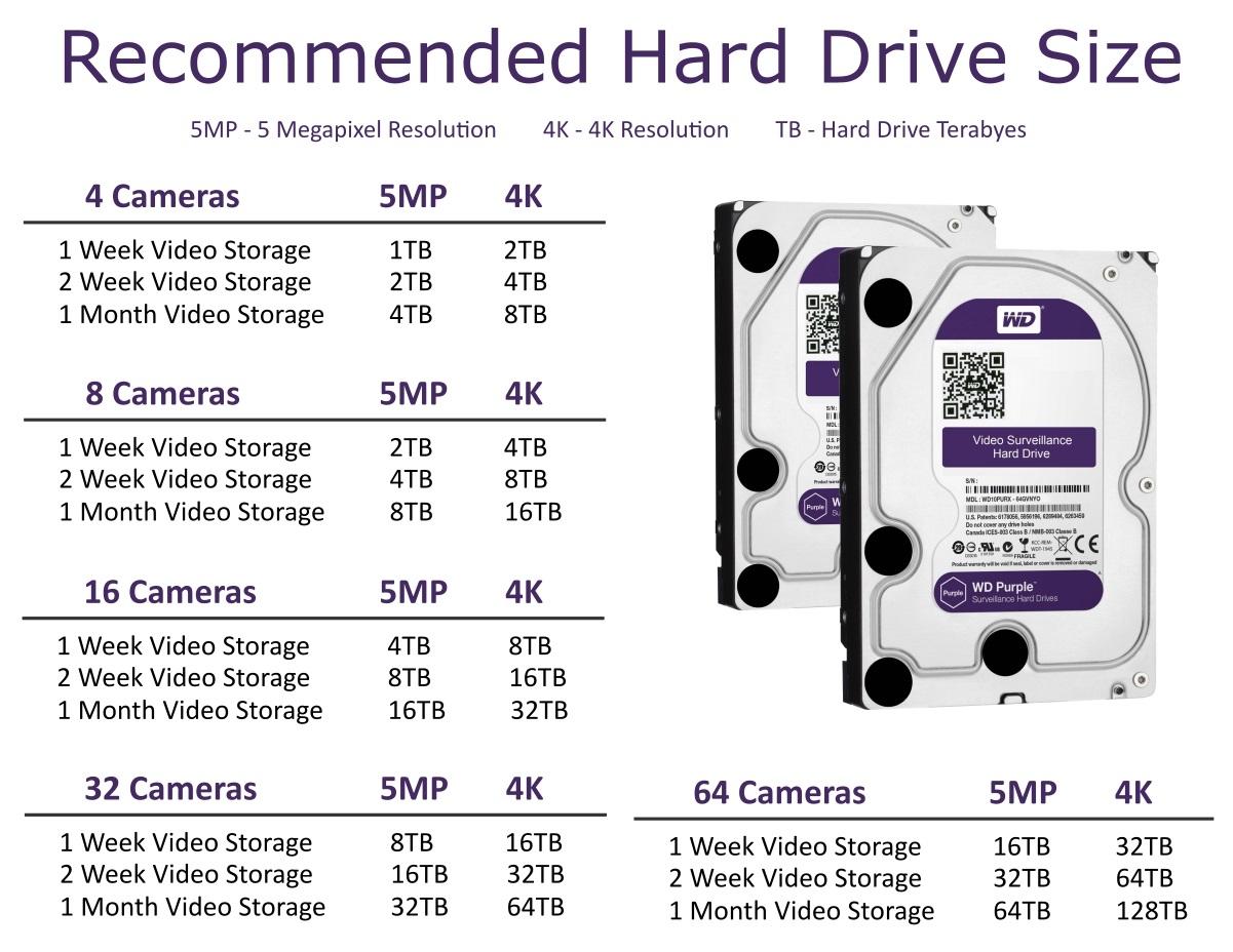 Surveillance Hard Drive Size